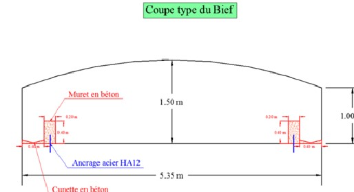 coupe bief